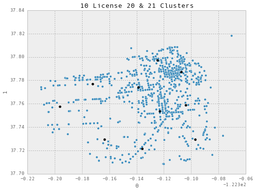 K-Means Clustering - Liquor & Assaults in San Francisco